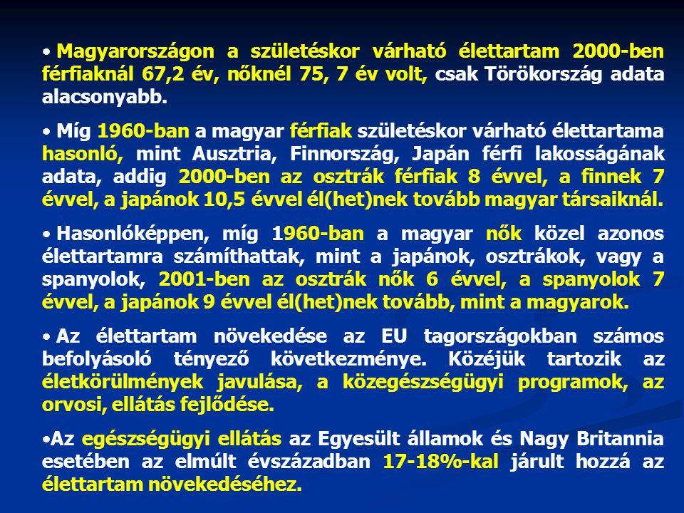 Magyarországon a születéskor várható élettartam 2000-ben férfiaknál 67,2 év, nőknél 75, 7 év volt, csak Törökország adata alacsonyabb.