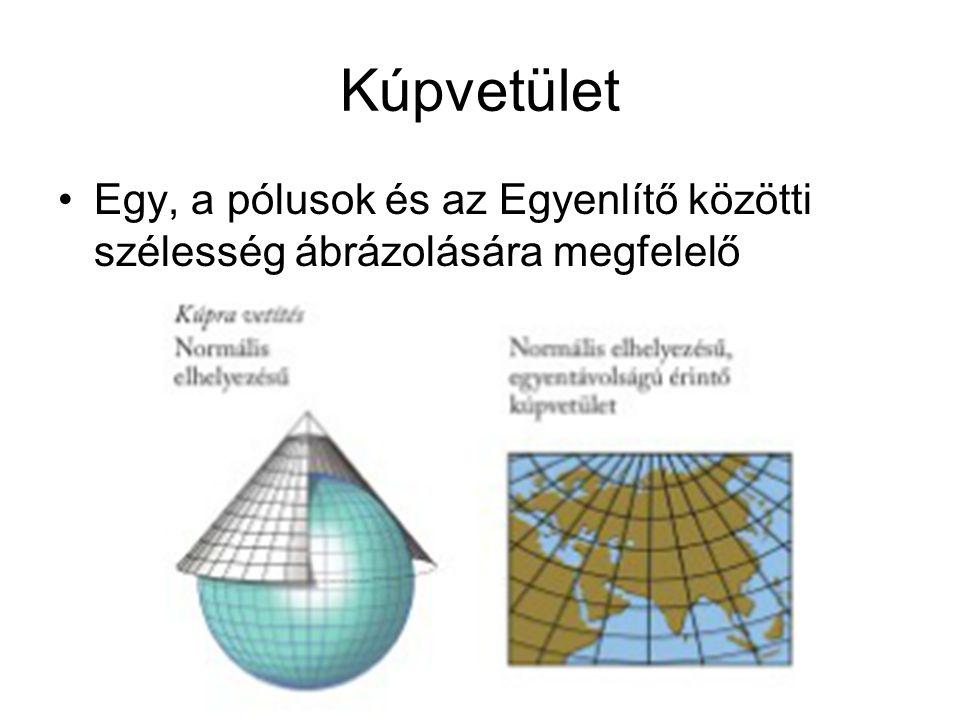 Kúpvetület Egy, a pólusok és az Egyenlítő közötti szélesség ábrázolására megfelelő
