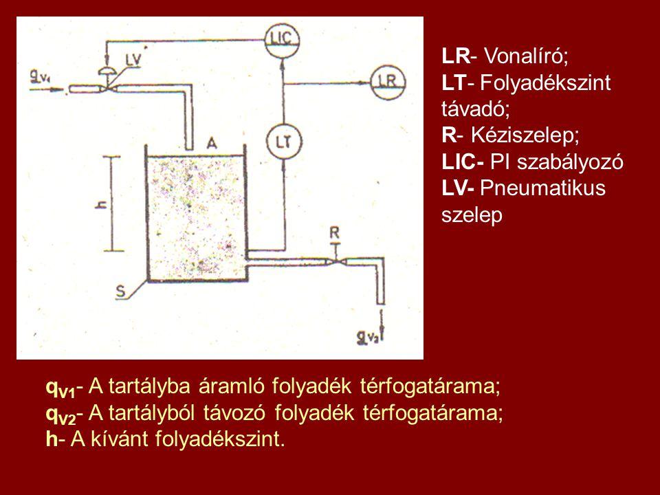 LR- Vonalíró; LT- Folyadékszint távadó; R- Kéziszelep; LIC- PI szabályozó. LV- Pneumatikus szelep.