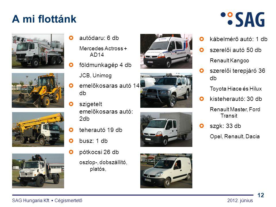 A mi csapatunk tervező: 20 fő hálózatszerelő: 139 fő
