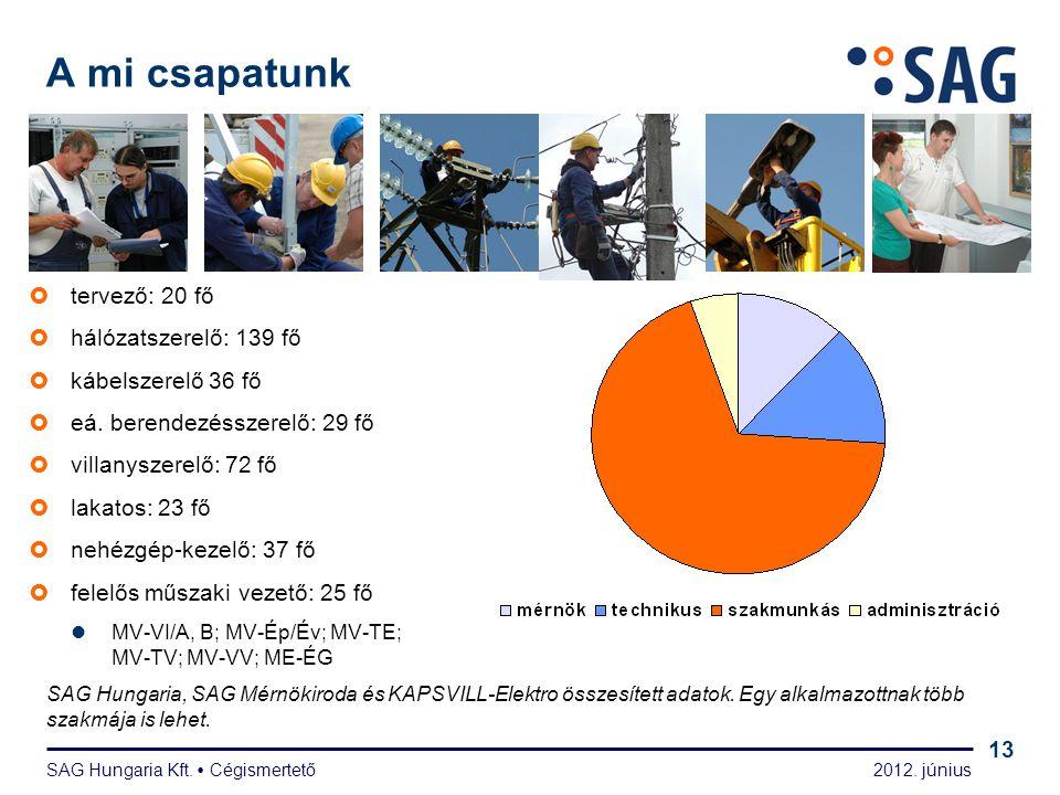 Fő megrendelőink SAG Hungaria Kft.  Cégismertető 2012. június