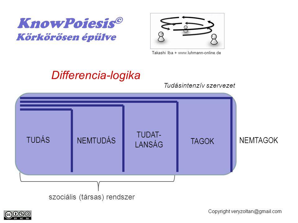 KnowPoiesis© Differencia-logika Körkörösen épülve TUDAT- TUDÁS LANSÁG
