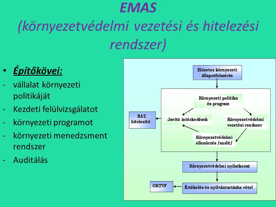 EMAS (környezetvédelmi vezetési és hitelezési rendszer)