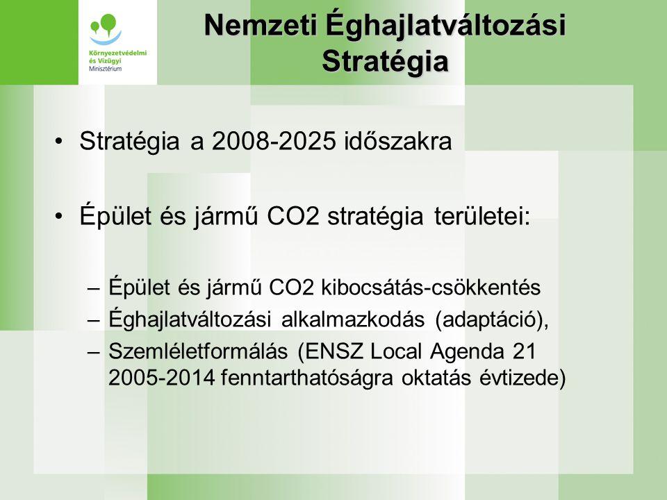 Nemzeti Éghajlatváltozási Stratégia