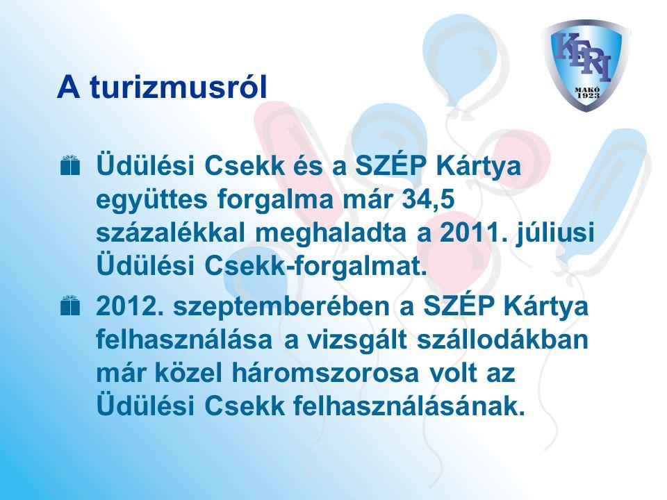 A turizmusról Üdülési Csekk és a SZÉP Kártya együttes forgalma már 34,5 százalékkal meghaladta a 2011. júliusi Üdülési Csekk-forgalmat.