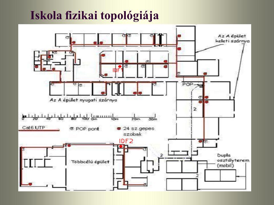 Iskola fizikai topológiája
