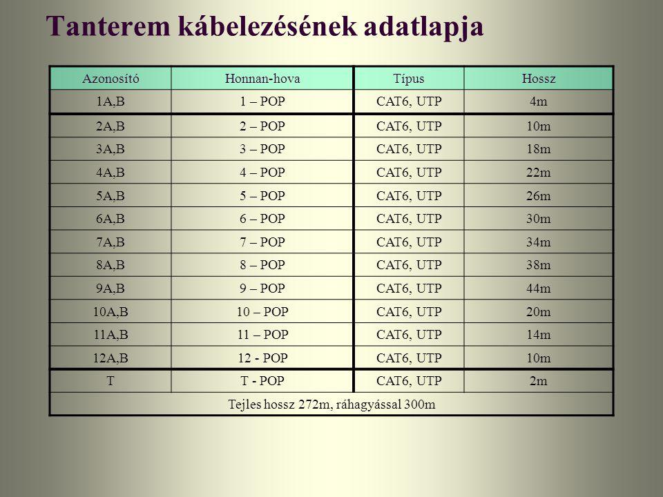 Tanterem kábelezésének adatlapja