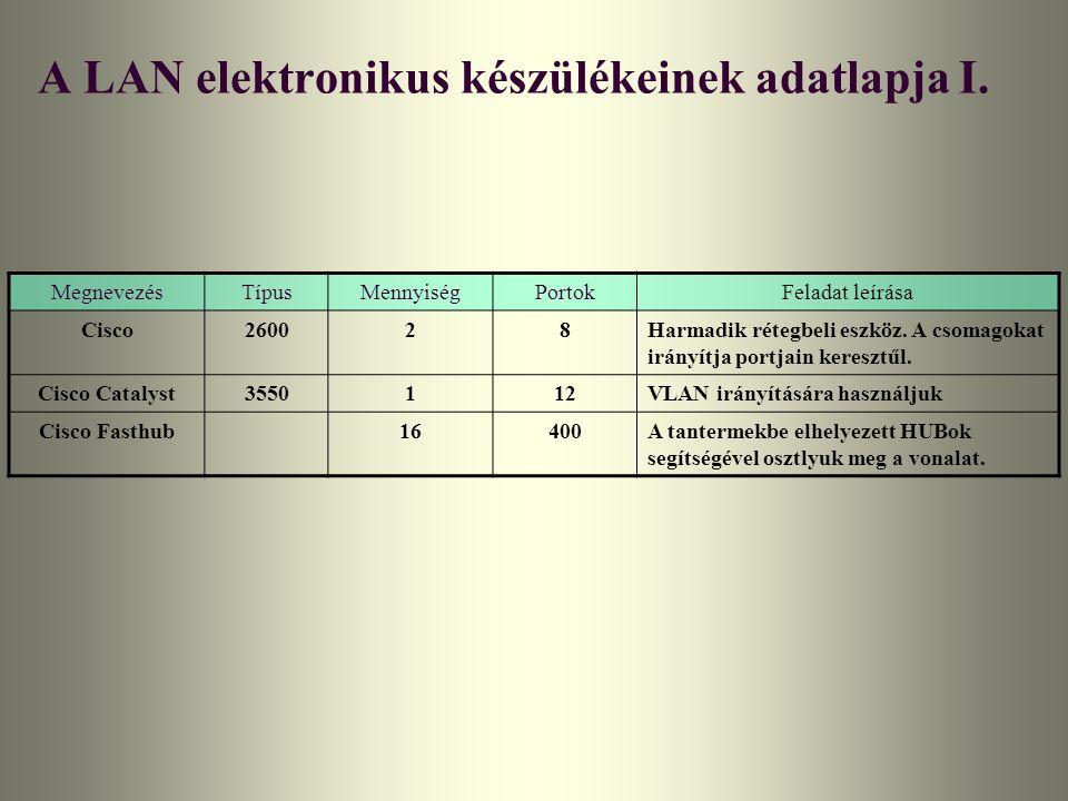 A LAN elektronikus készülékeinek adatlapja I.