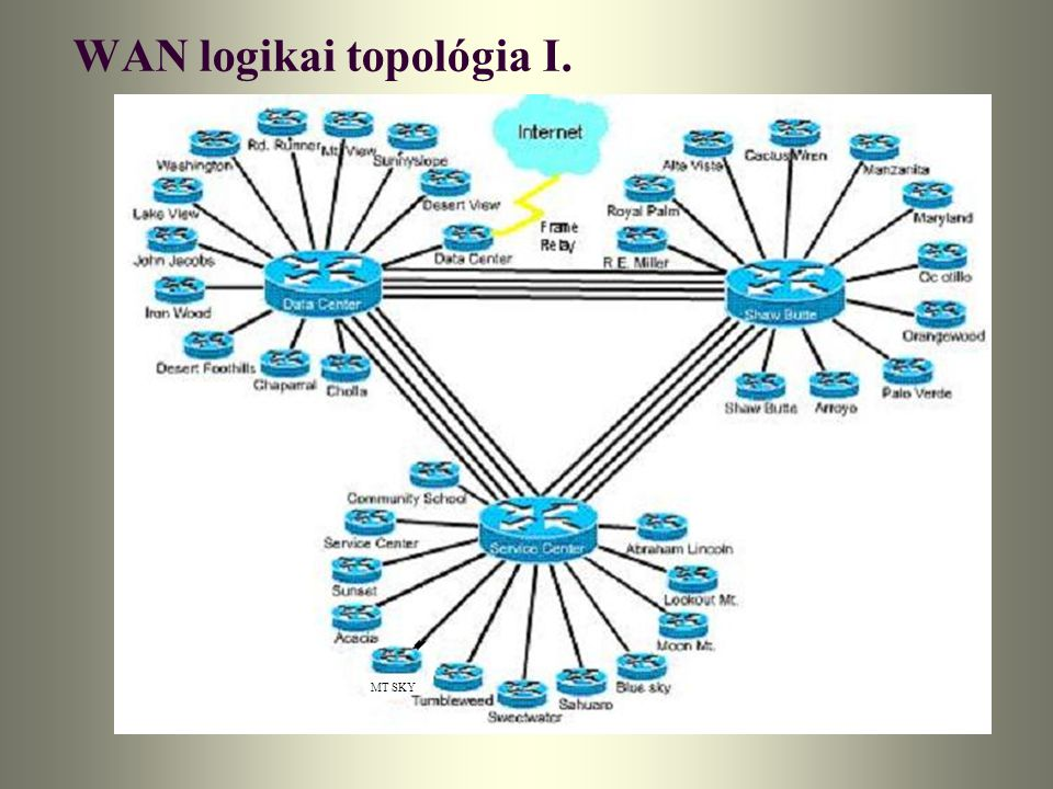 WAN logikai topológia I.