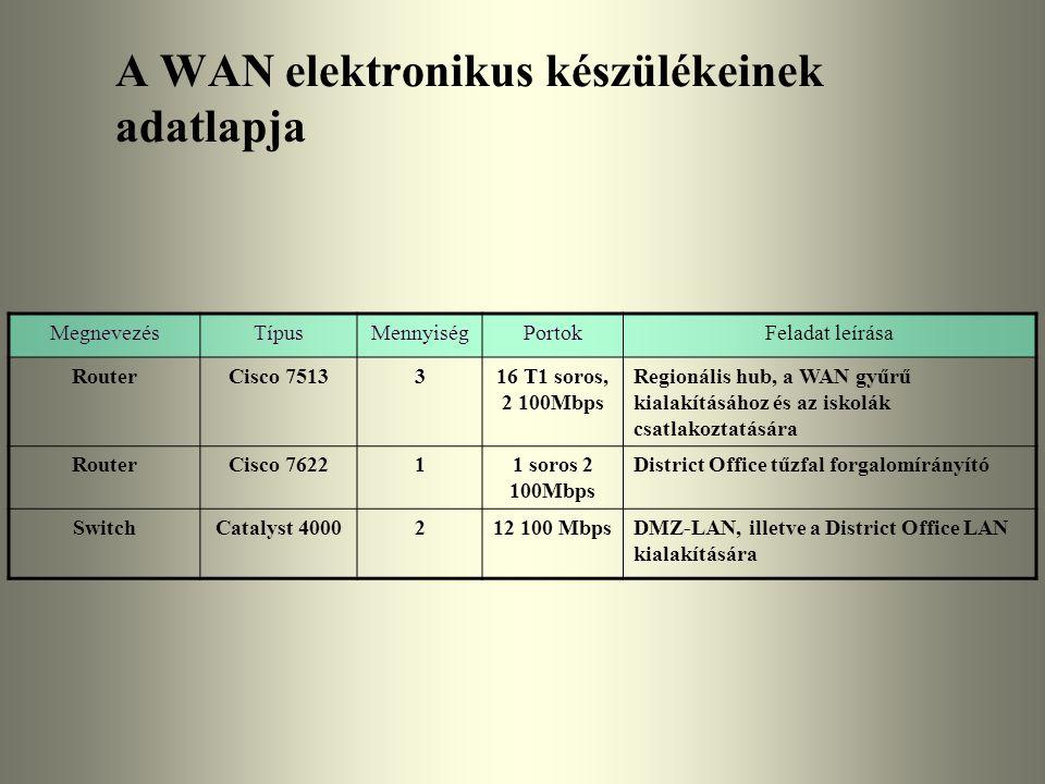 A WAN elektronikus készülékeinek adatlapja