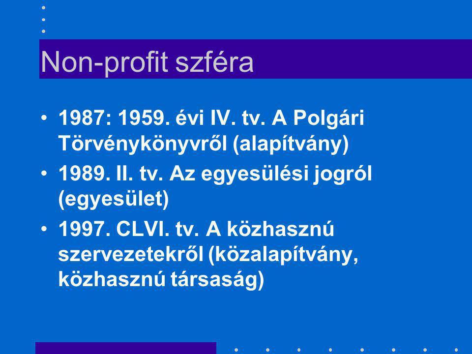 Non-profit szféra 1987: 1959. évi IV. tv. A Polgári Törvénykönyvről (alapítvány) 1989. II. tv. Az egyesülési jogról (egyesület)