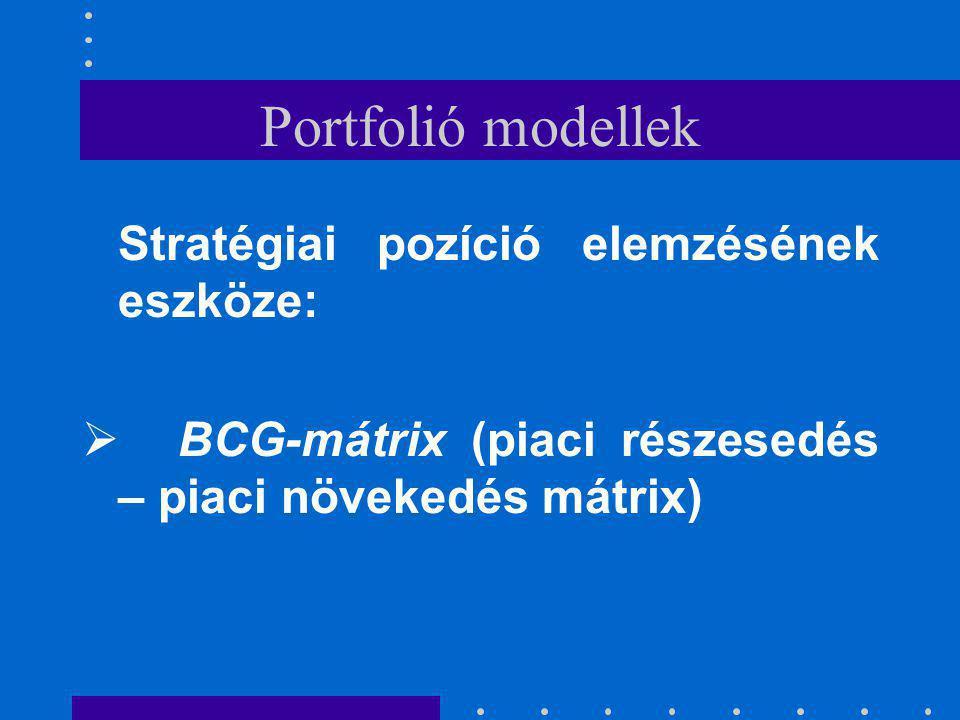 Portfolió modellek Stratégiai pozíció elemzésének eszköze: