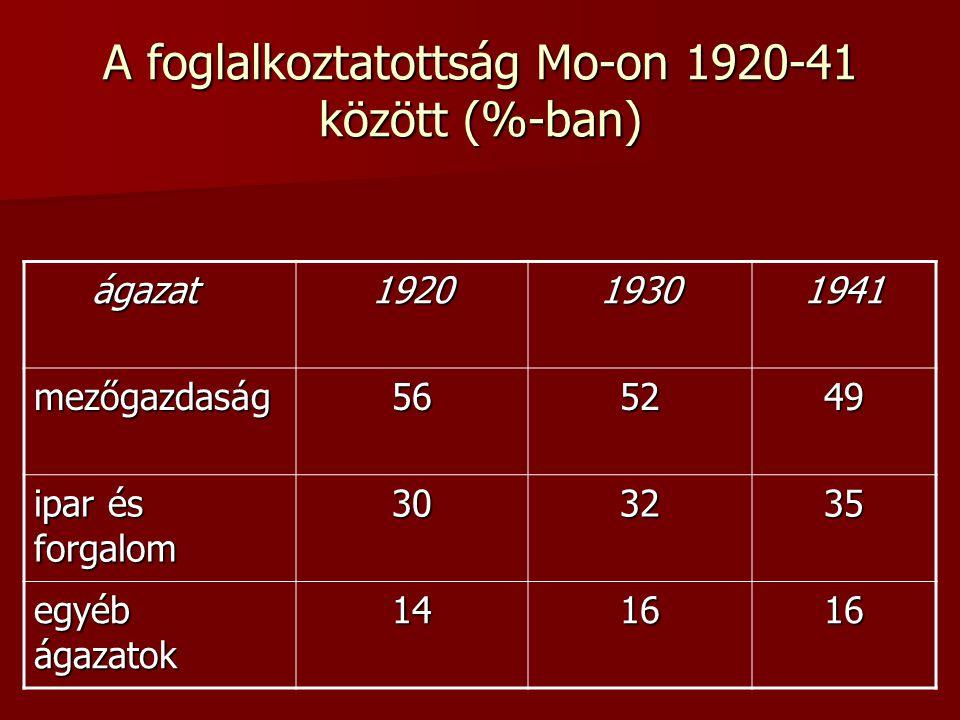 A foglalkoztatottság Mo-on 1920-41 között (%-ban)
