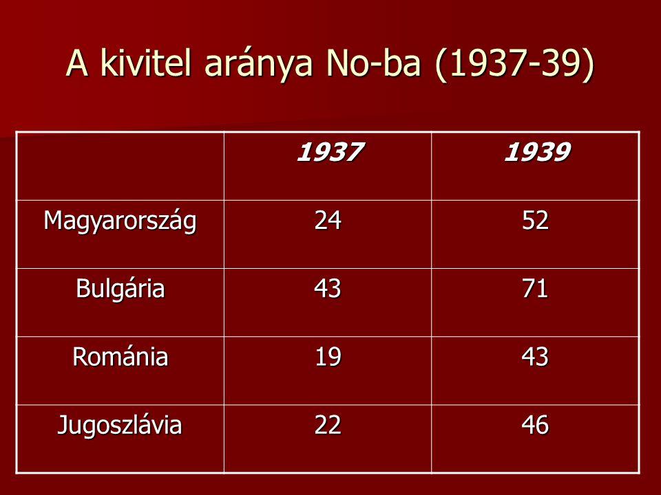A kivitel aránya No-ba (1937-39)