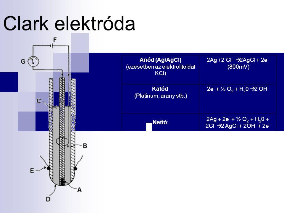 Clark elektróda Anód (Ag/AgCl) (ezesetben az elektrolitoldat KCl)