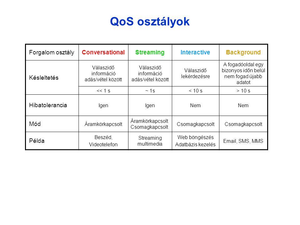 QoS osztályok Forgalom osztály Conversational Streaming Interactive