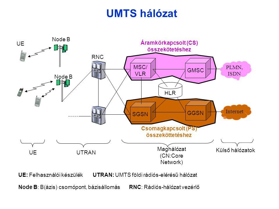UMTS hálózat Node B UE Áramkörkapcsolt (CS) összekötetéshez RNC