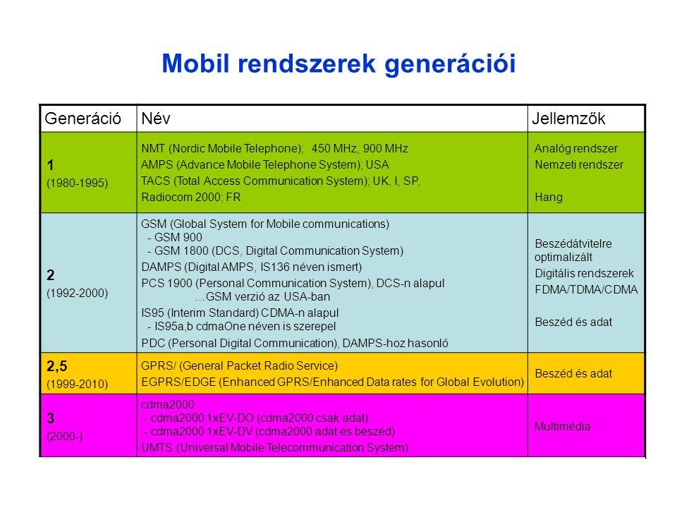 Mobil rendszerek generációi