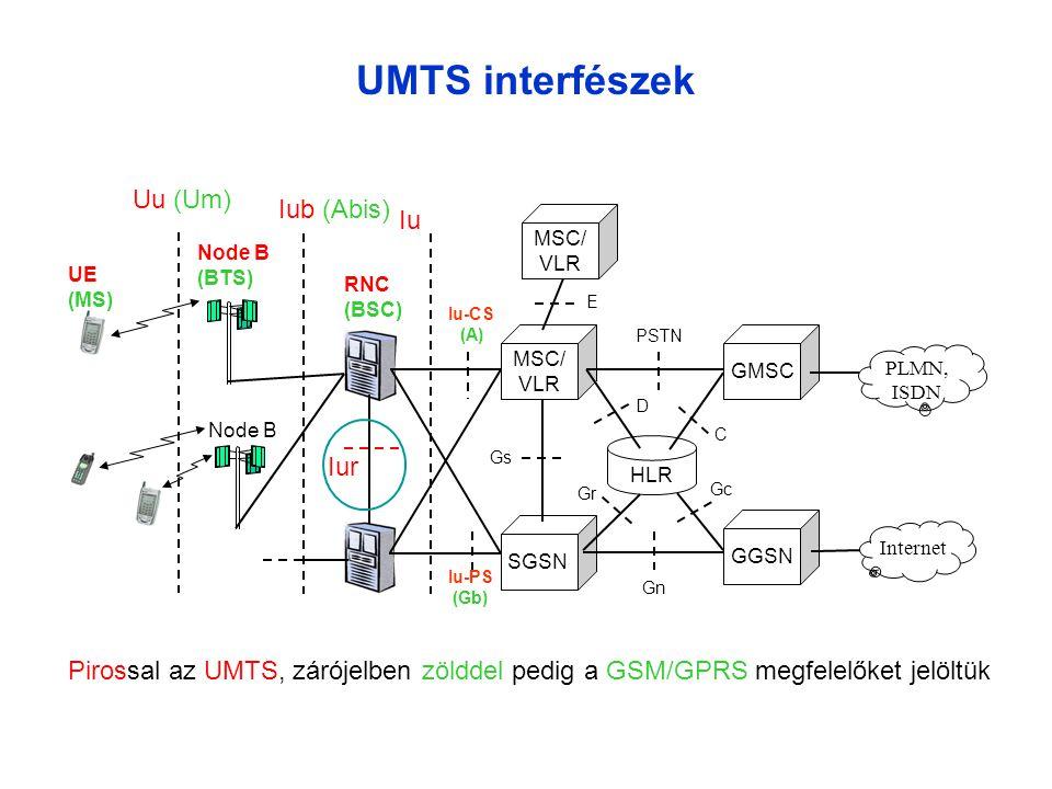 UMTS interfészek Uu (Um) Iub (Abis) Iu Iur