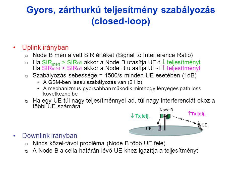 Gyors, zárthurkú teljesítmény szabályozás (closed-loop)