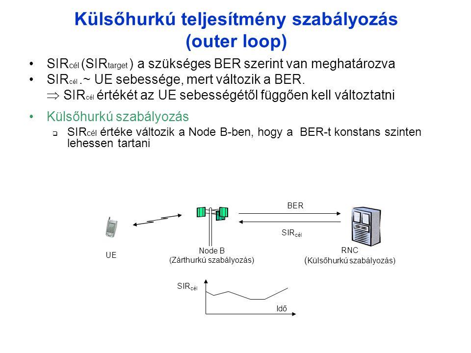 Külsőhurkú teljesítmény szabályozás (outer loop)