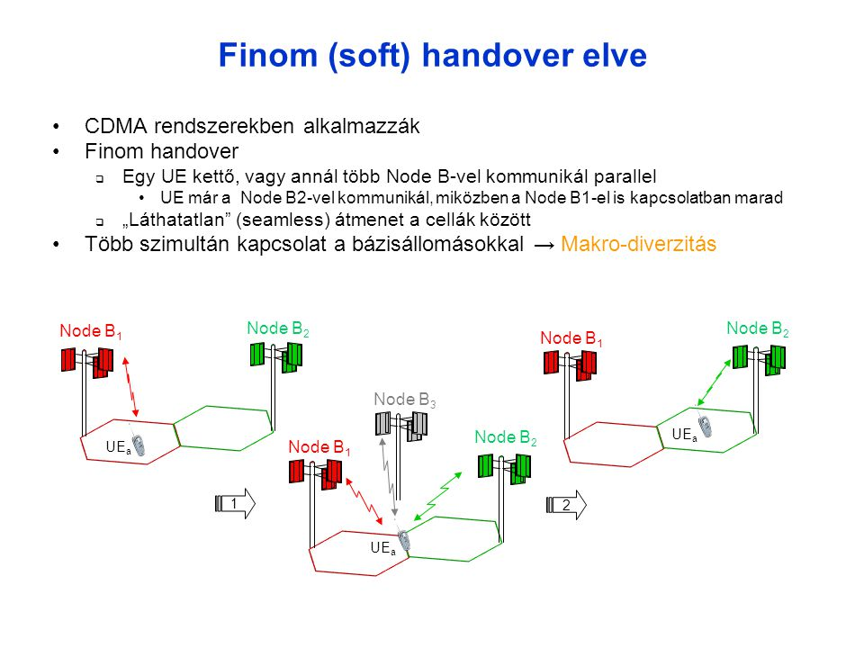 Finom (soft) handover elve
