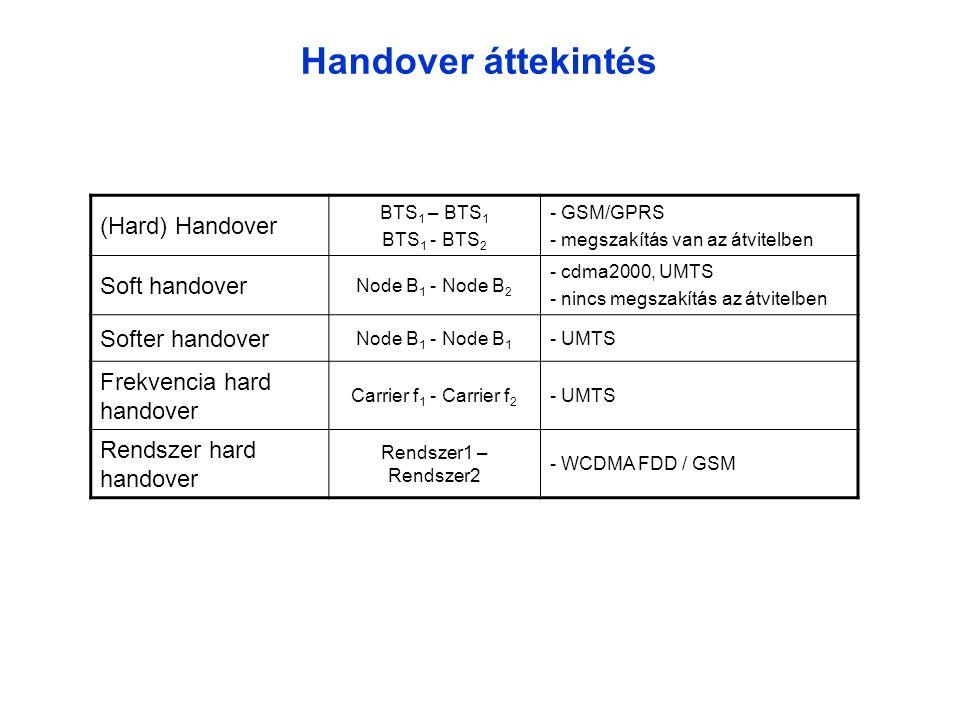 Handover áttekintés (Hard) Handover Soft handover Softer handover