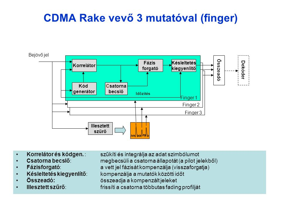 CDMA Rake vevő 3 mutatóval (finger)
