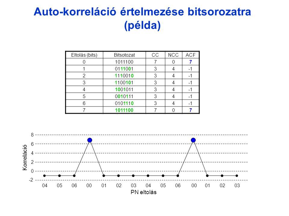 Auto-korreláció értelmezése bitsorozatra (példa)
