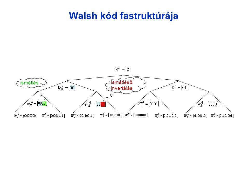 Walsh kód fastruktúrája