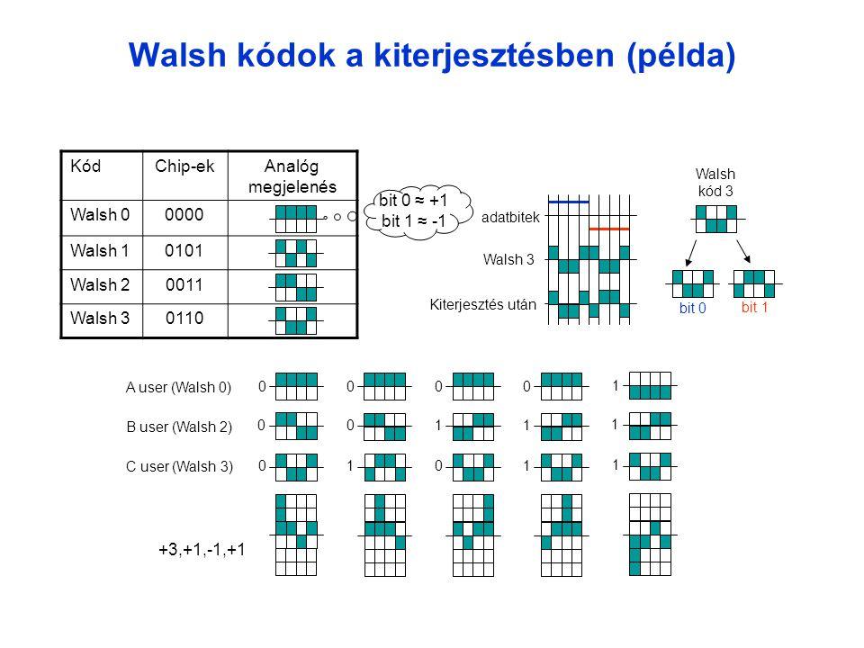 Walsh kódok a kiterjesztésben (példa)