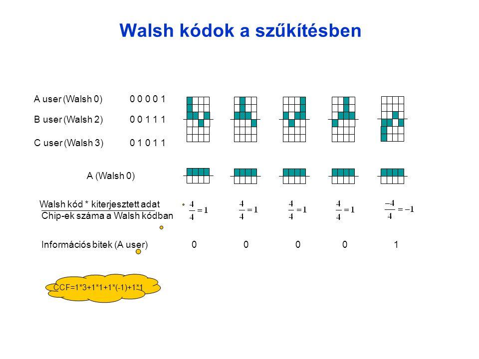 Walsh kódok a szűkítésben