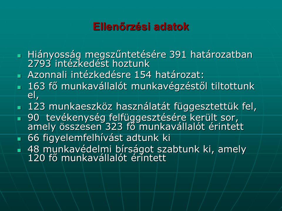 Ellenőrzési adatok Hiányosság megszűntetésére 391 határozatban 2793 intézkedést hoztunk. Azonnali intézkedésre 154 határozat: