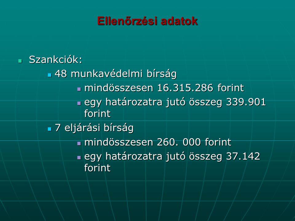 Ellenőrzési adatok Szankciók: 48 munkavédelmi bírság
