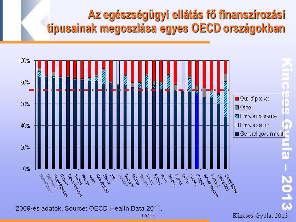 Az egészségügyi ellátás fő finanszírozási típusainak megoszlása egyes OECD országokban