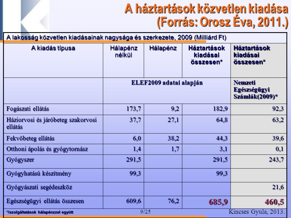 A háztartások közvetlen kiadása (Forrás: Orosz Éva, 2011.)