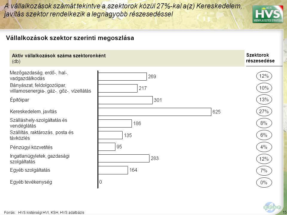 Foglalkoztatottság szektor szerinti megoszlása*