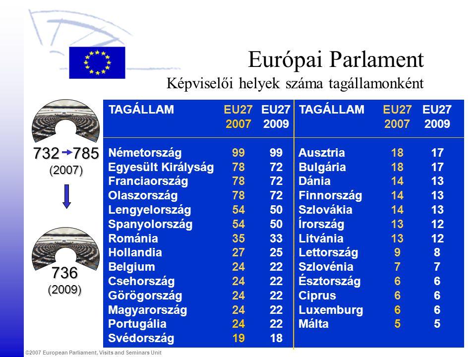 Európai Parlament Képviselői helyek száma tagállamonként