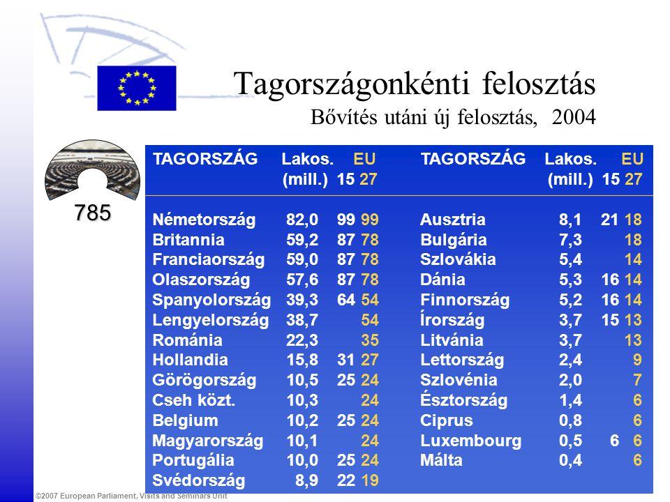 Tagországonkénti felosztás Bővítés utáni új felosztás, 2004
