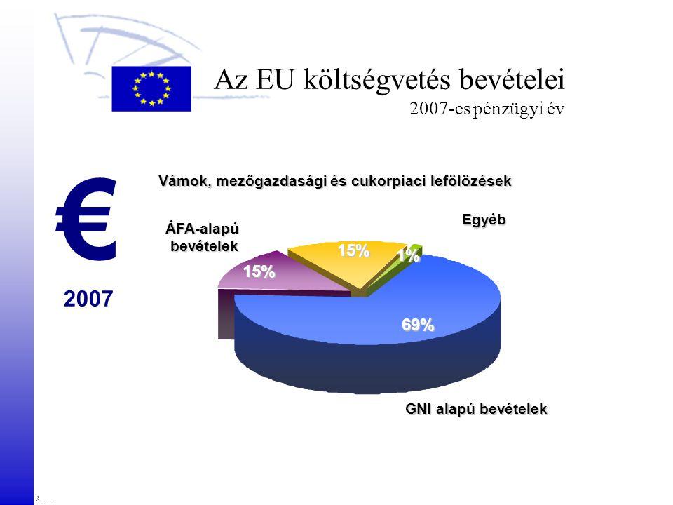 Az EU költségvetés bevételei 2007-es pénzügyi év