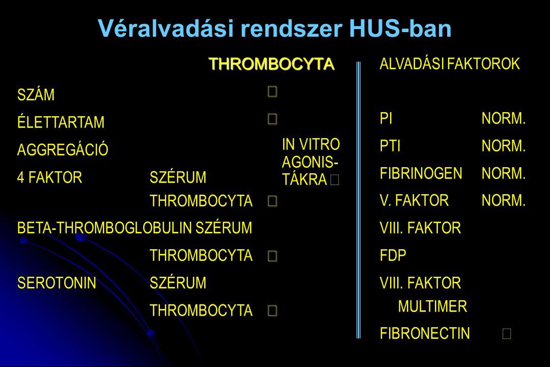 Véralvadási rendszer HUS-ban