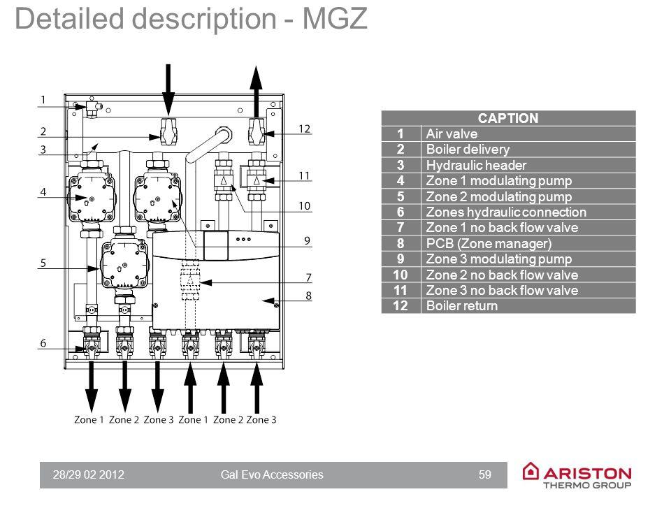 Hydraulic scheme- MGM
