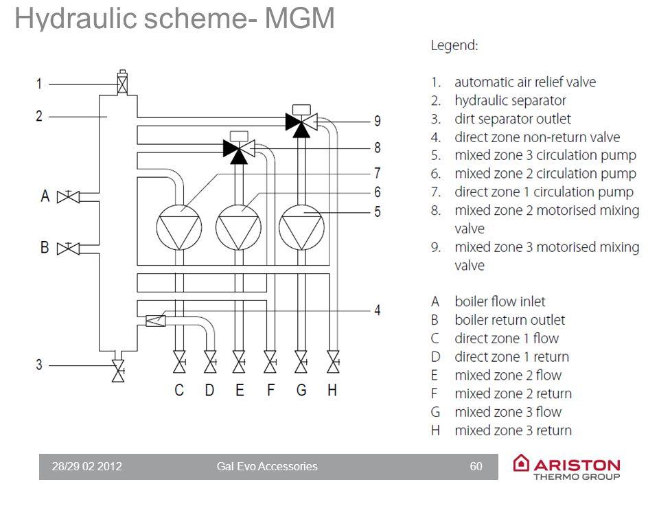 Hydraulic scheme- MGZ