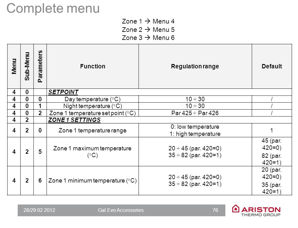 Complete menu Zona 1  Menu 4 Zona 2  Menu 5 Zona 3  Menu 6 4 3