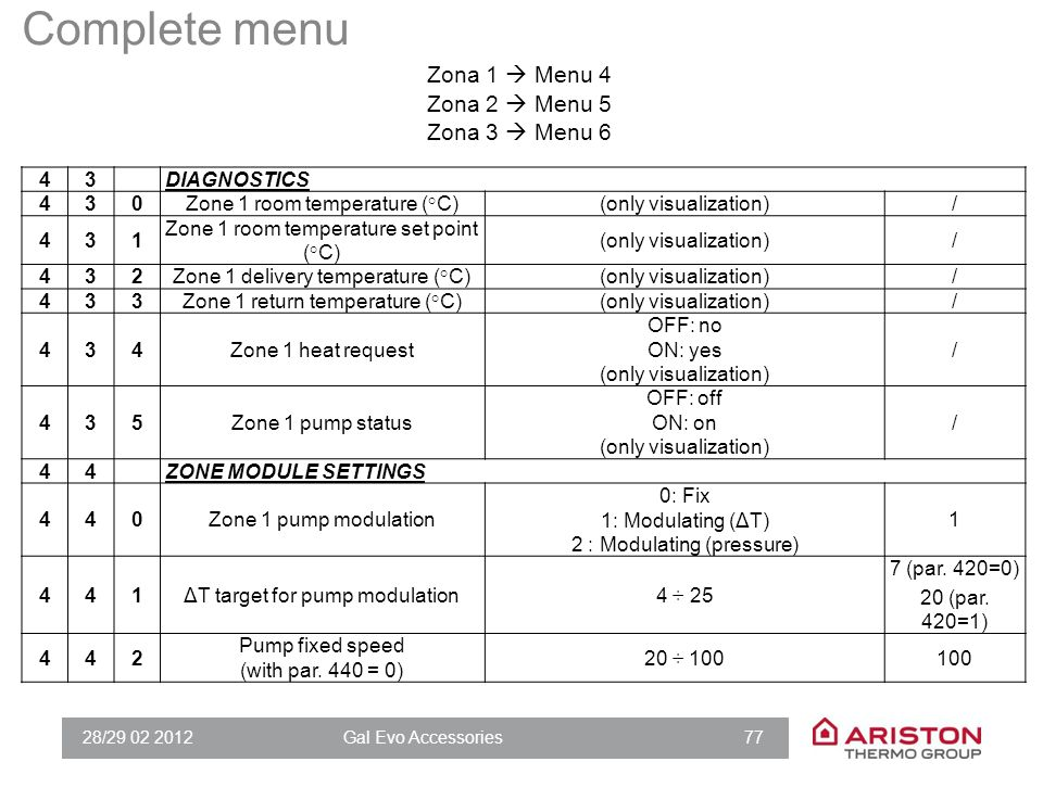 Complete menu Menu Sub-Menu Parameters Function Regulation range