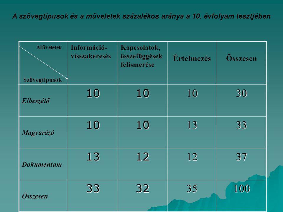 A szövegtípusok és a műveletek százalékos aránya a 10