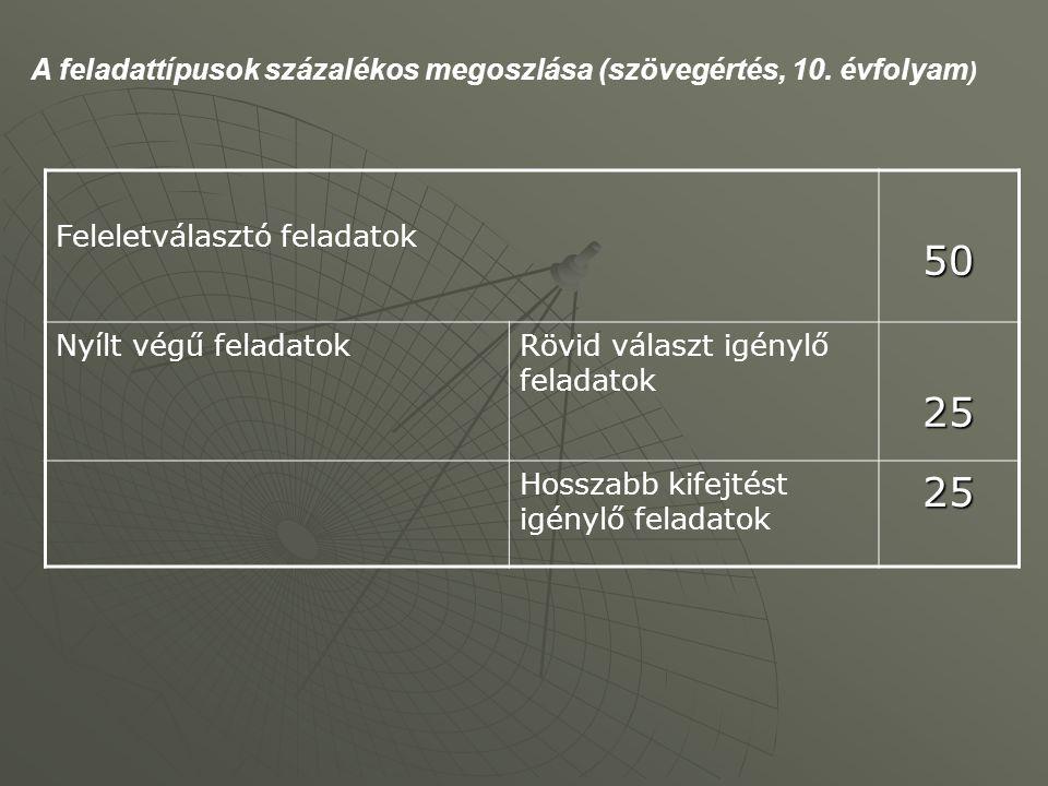 A feladattípusok százalékos megoszlása (szövegértés, 10. évfolyam)