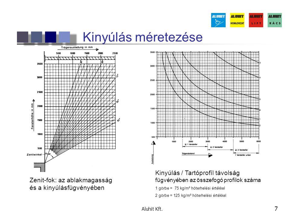 Kinyúlás méretezése Kinyúlás / Tartóprofíl távolság fügvényében az összefogó profilok száma. 1 görbe = 75 kg/m² hóterhelési értékkel.