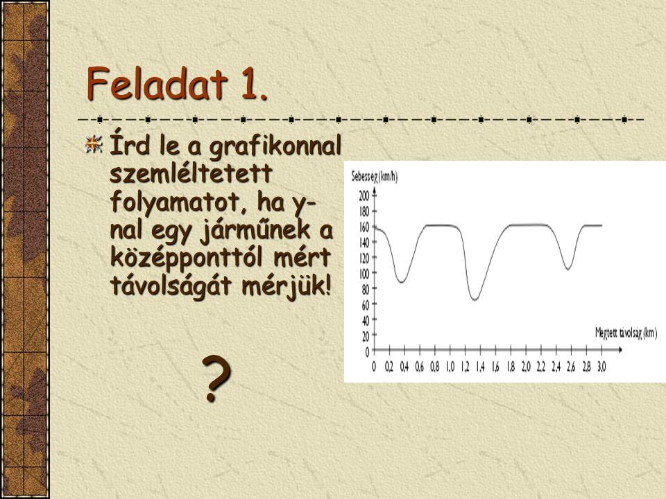 Feladat 1. Írd le a grafikonnal szemléltetett folyamatot, ha y-nal egy járműnek a középponttól mért távolságát mérjük!