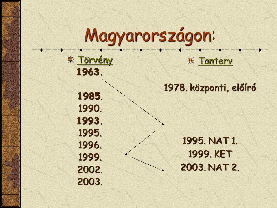 Magyarországon: Törvény 1963. 1985. 1990. 1993. 1995. 1996. 1999.